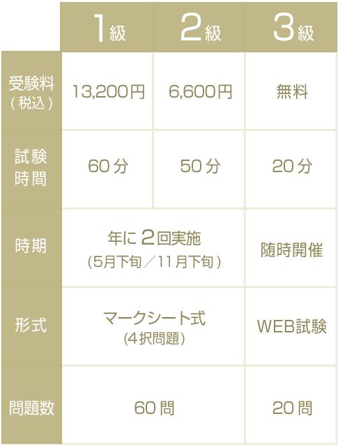 日本化粧品検定の概要一覧