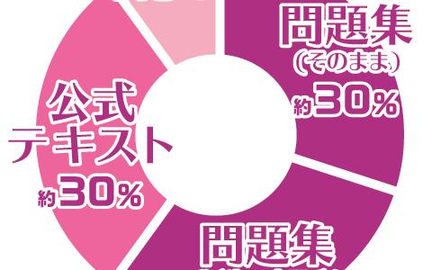 日本化粧品検定の出題傾向と対策【ザックリ版】